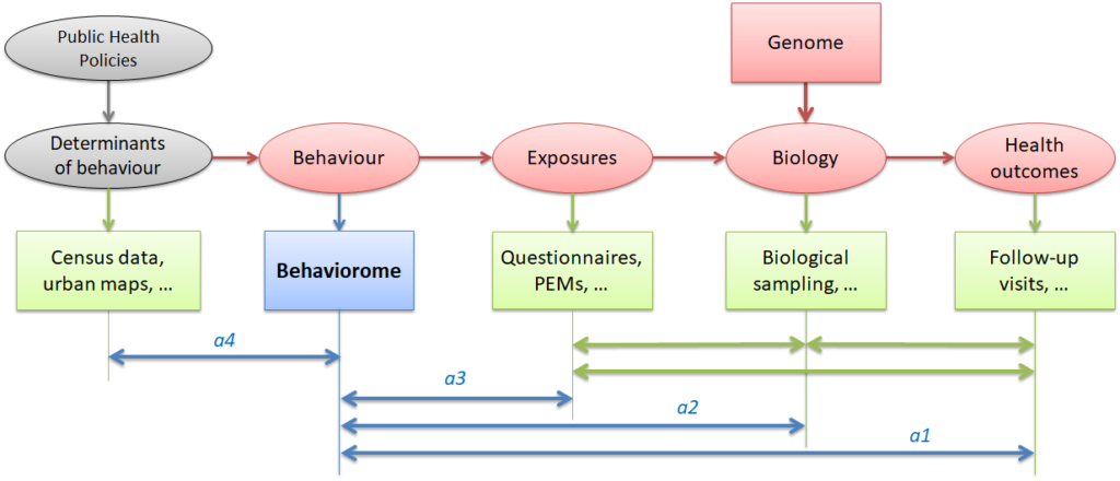"Introducing the ""behaviorome"" in epidemiology research (ovals: causative chain, boxes: measures)"