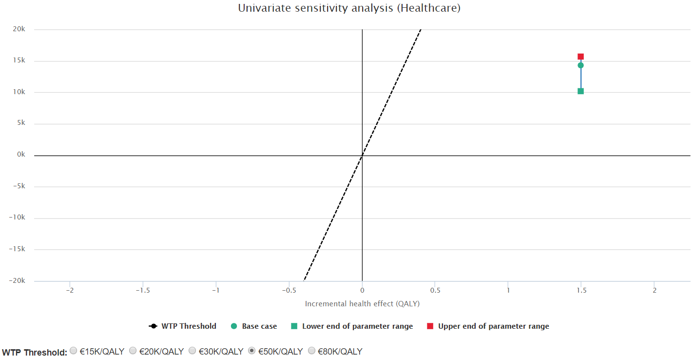Sensitivity analysis for scenario 1: varying treatment cost for the escalated arm